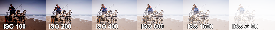 Wat is ISO - Voorbeeld